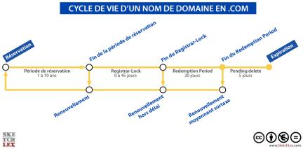 """Schéma """"Cycle de vie d'un nom de domaine en .com"""""""