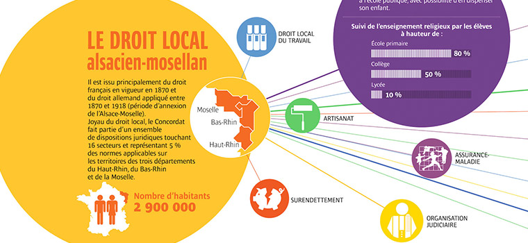 Le droit local alsacien-mosellan