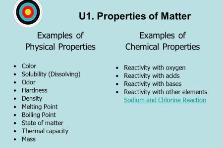 Physical And Chemical Properties Of Paint