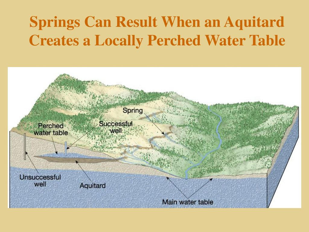 Invigorating Springs Can Result When An Aquitard Creates A Locally Perched Water Table Groundwater Chapter Ppt Download Perched Water Table Diagram Perched Water Table Problems houzz-03 Perched Water Table