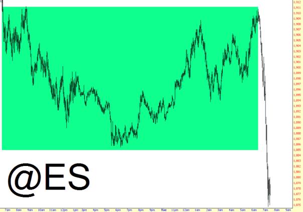 0203-es, stock market