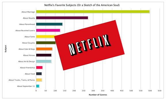 넷플릭스는 헐리우드 영화를 매우 세분화해서 관리한다