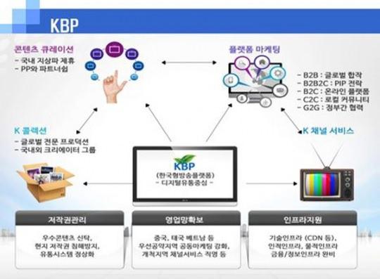 한국형방송플랫폼 계획