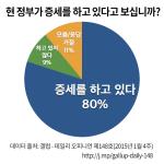 현 정부가 증세를 하느냐는 질문에 80%가 그렇다고 답변을 함 (갤럽 조사 결과)