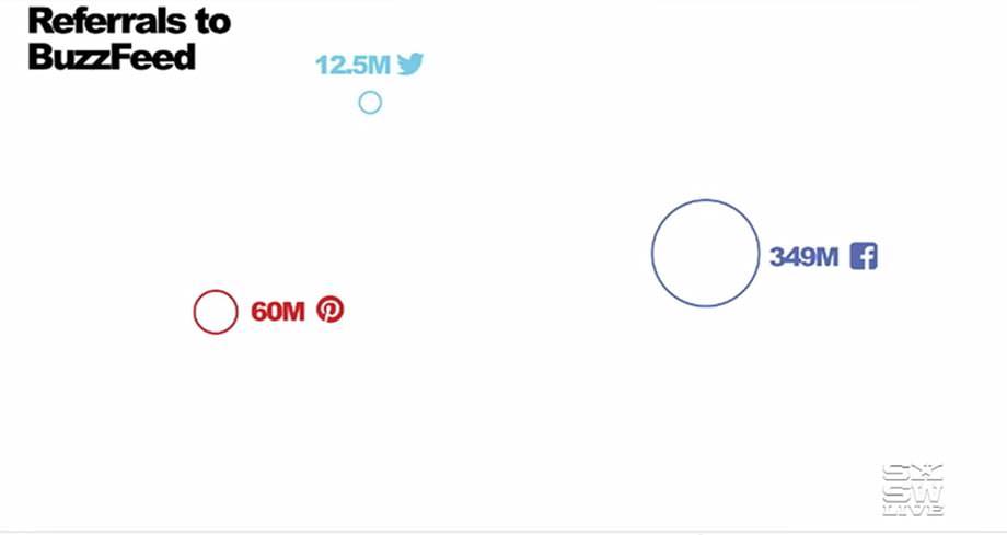 버즈피드 - 소셜 미디어에서 버즈피드로 들어오는 리퍼러 수