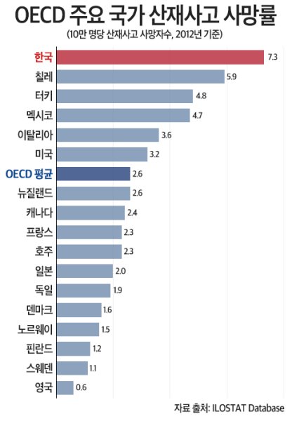 OECD 산재 산업재해 사망률