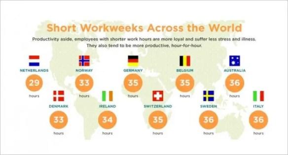 shorter work weeks