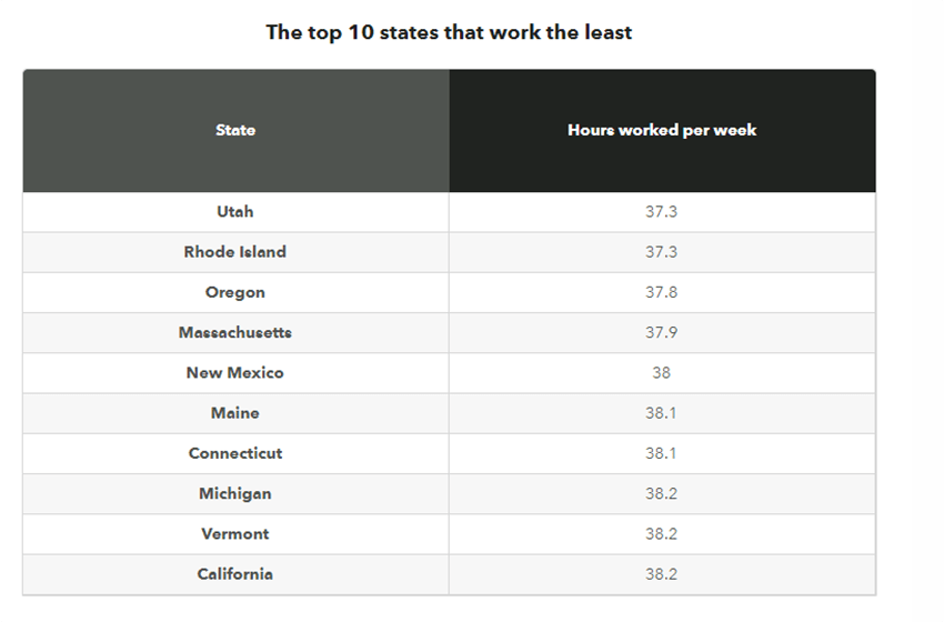 Study Find Which States Work the Longest Hours, and the Least