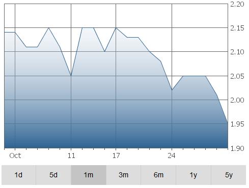 anderson-graph