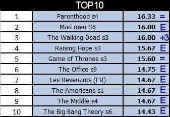 Top 2012 / 2013