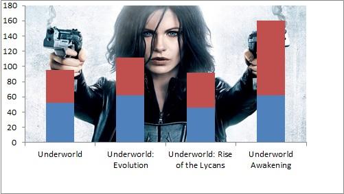 underworld-saga-box-office