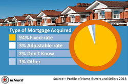 adjustable mortgage rates comparison