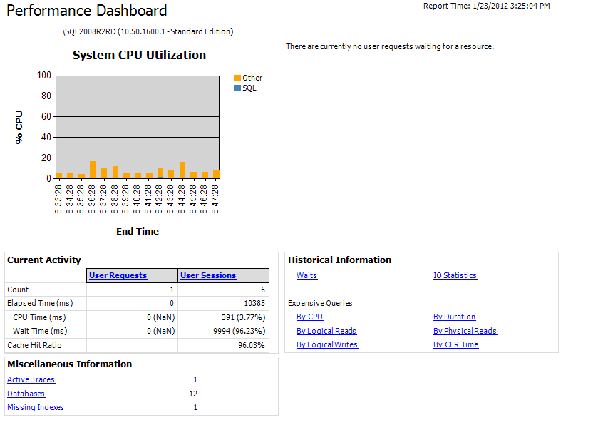 Running Performance Dashboard Reports for SQL 2008 R2 and SQL 2012 RC 0 (1/2)