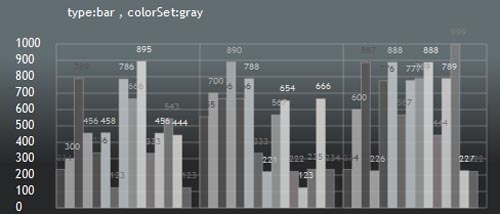 jquery graphs and charts plugin 04 12 Great jQuery Graphs and Charts Plugin