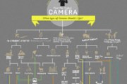 what-type-of-camera-should-i-get-infographics