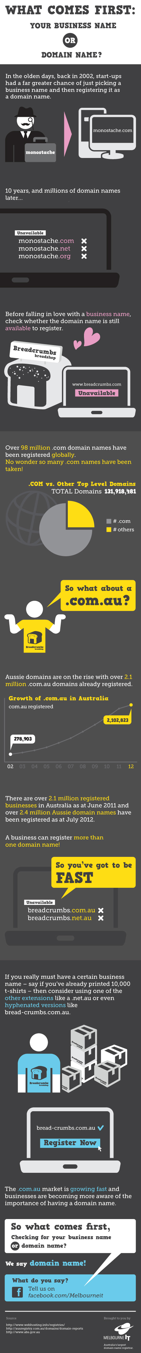 Business Name or Domain Name First? [Infographic]