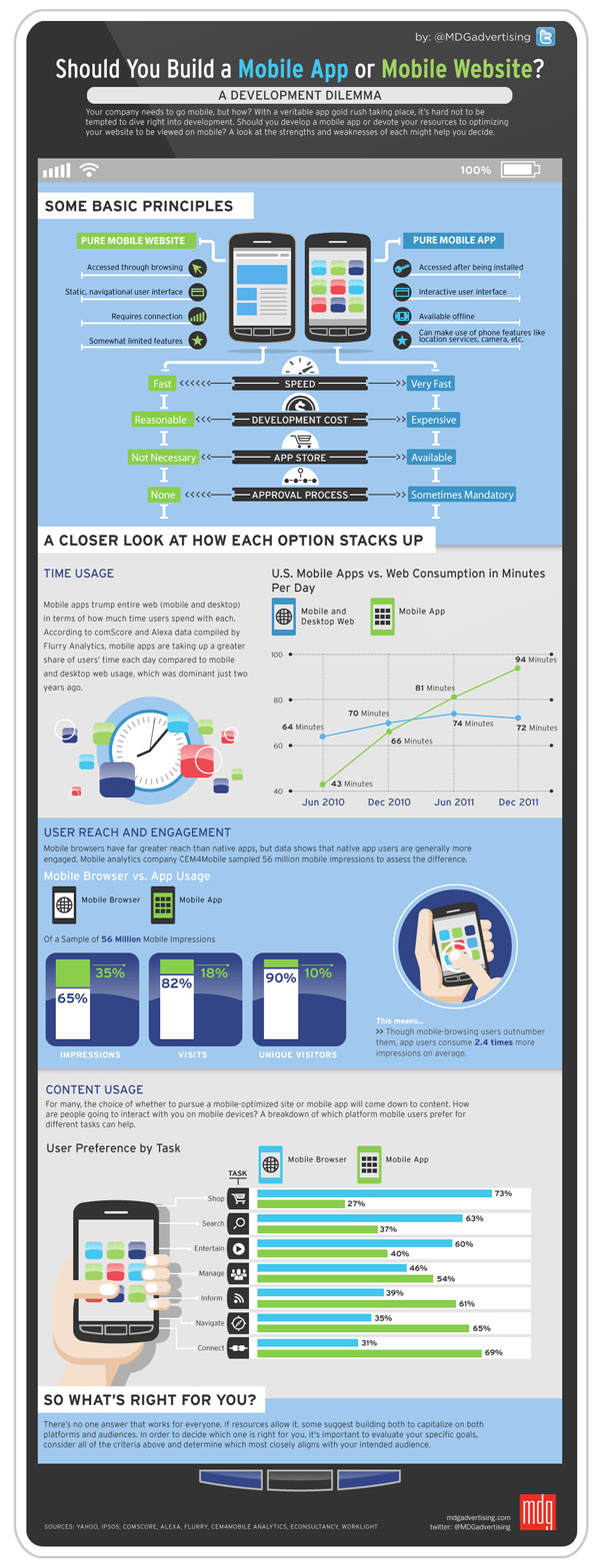 should you build a mobile app or mobile website infographic Should You Build a Mobile App or Mobile Website? [Infographic]