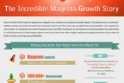 magento-growth-infographic-small