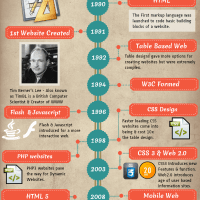 the-timeline-of-web-design