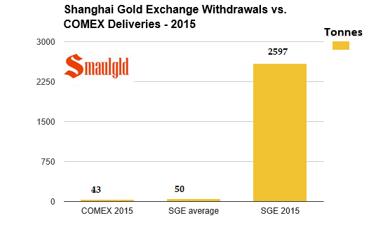 Shanghai Gold Exchange vs Comex in 2015