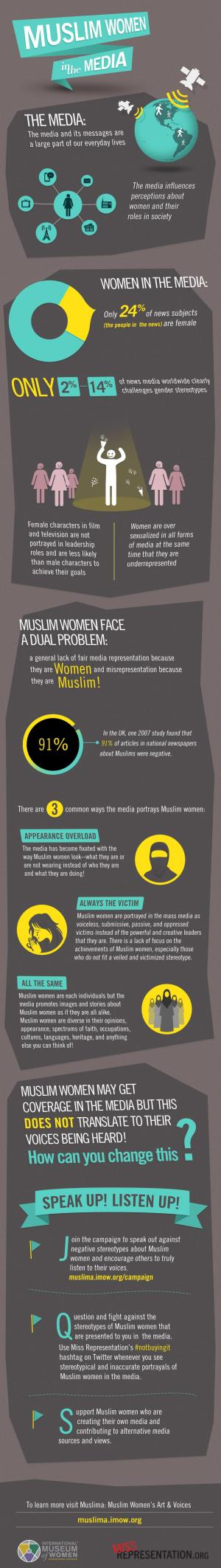 muslimwomeninthemedia_infographic