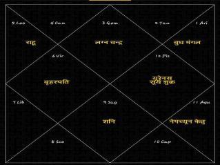 Biz Chart