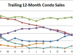Smyrna Vinings Condo Market Strengthens