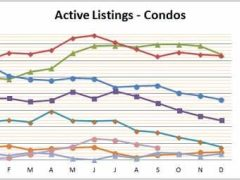 Smyrna Vinings Condo Market Solid September