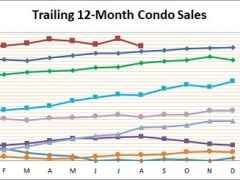Smyrna Homes Sales Remain Strong