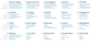 ranking-de-las-20-mejores-ciudades-del-mundo-para-emprender