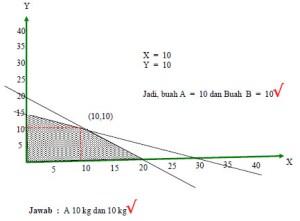 koordinat diagram persamaan