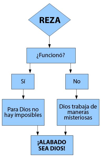 logica-de-la-oracion