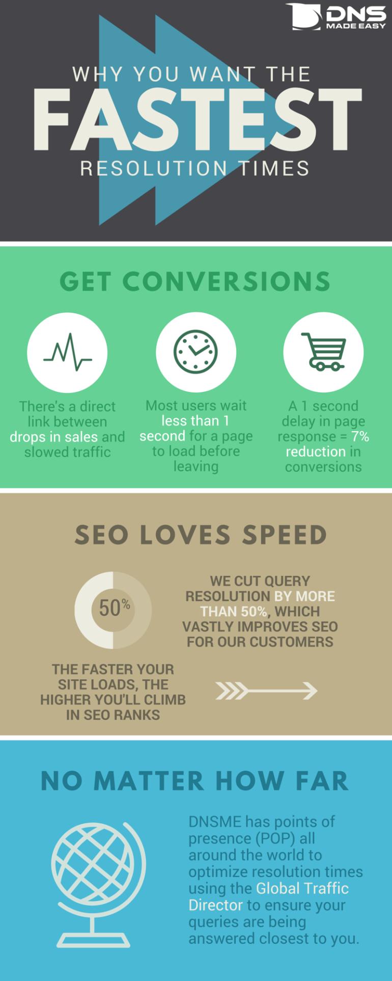 Resolution Speed Infographic