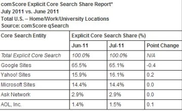 comscore-search-market-bing