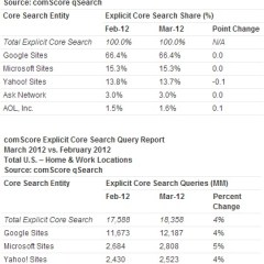 Google Tops March 2012 U.S. Search Engine Ranking