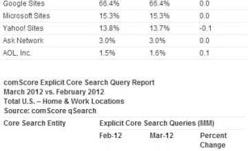 google-tops-march-2012-u-s-search-engine-ranking