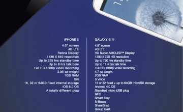 Samsung Galaxy S3 backlashes Apple iPhone 5 with this print ad (Image: via macobserver.com)