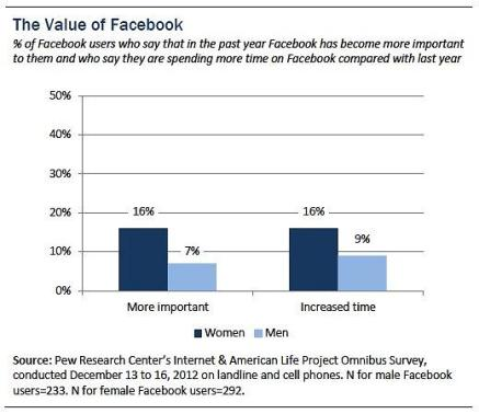 Pew Research Center -- The Value of Facebook