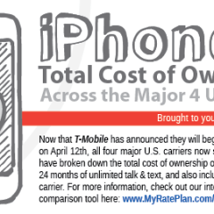 iPhone 5 Cost Of Ownership On The Big 4 US Carriers [Infographic]