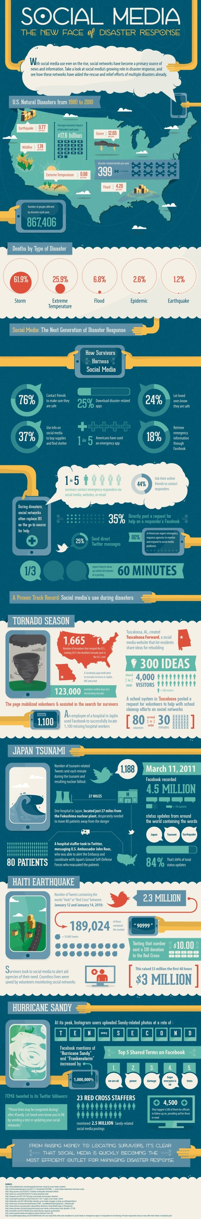 Disaster response, social media, infographic,