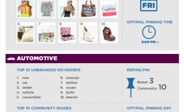 pinterest brand engagement infographic