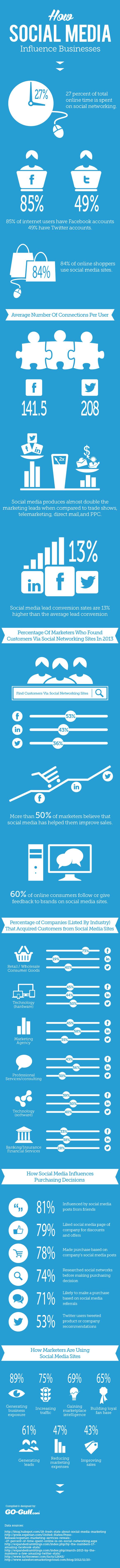 how social media influence businesses