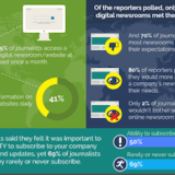 [Infographic] New Survey – 65% of Corporate Newsrooms Not Meeting Media Expectations
