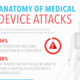 Infographic: Anatomy Of Medical Device Attacks