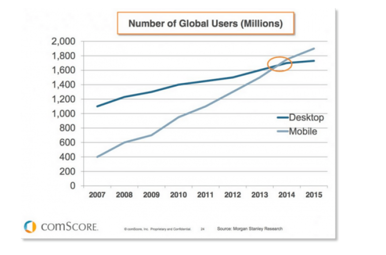 Mobile users versus desktop users