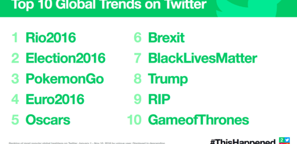 Twitter releases 2016 biggest moments tagged #ThisHappened
