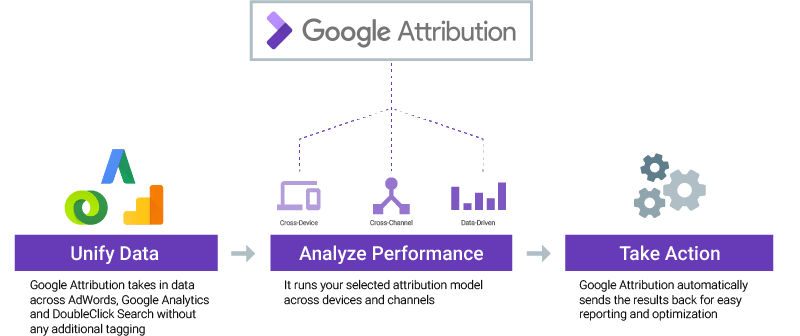 Google Attribution Diagram cropped