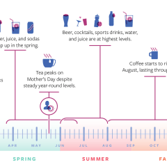 Facebook Conversations Show Beverage Buyers Are Going Mobile