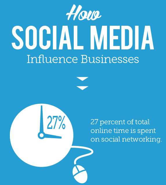 Social Media Influencers - Who, what, and how [Infographic]