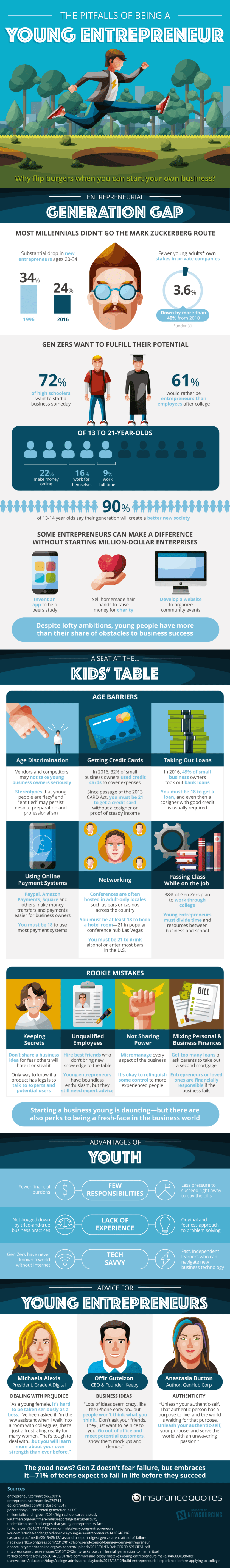 Avoiding pitfalls as a young entrepreneur [Infographic]